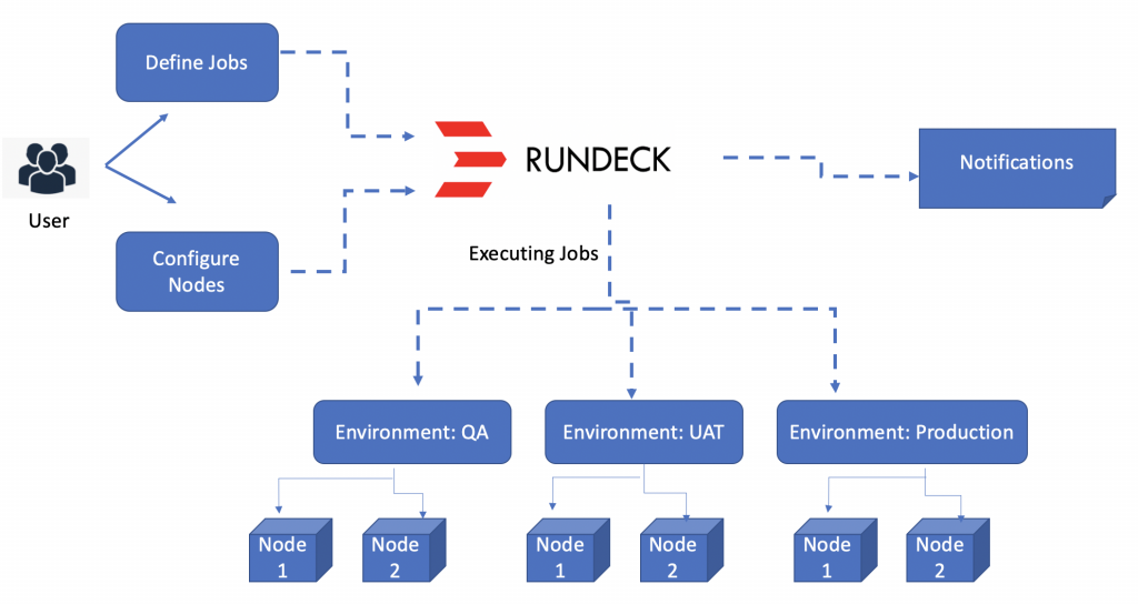 Automating Linux Updates With Rundeck